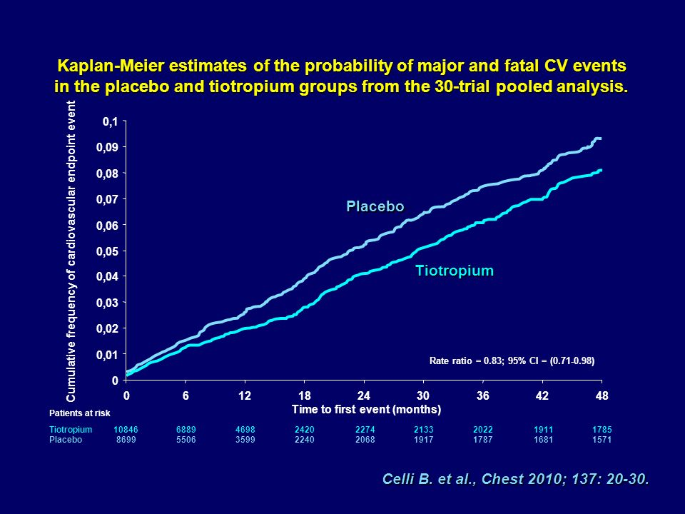 Celli B. et al., Chest 2010; 137: 20-30. Kaplan-Meier estimates of the probability of major and fatal CV events in the placebo and tiotropium groups f