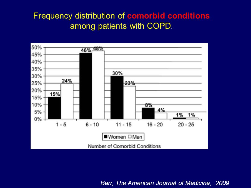 For every 10% decrease in FEV 1, cardiovascular mortality increases by approximately 28% and non-fatal coronary event increases by approximately 20% in mild to moderate COPD Anthonisen et al, Am J Respir Crit Care Med 2002 Cardiovascular mortality in COPD