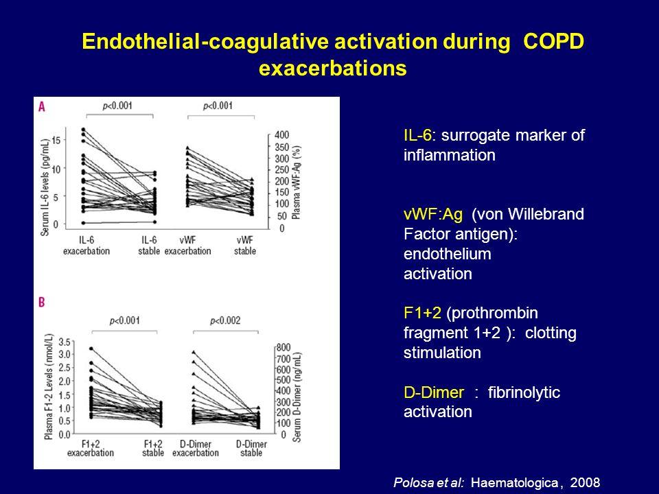 Polosa et al:Haematologica, 2008 IL-6: surrogate marker of inflammation vWF:Ag (von Willebrand Factor antigen): endothelium activation F1+2 (prothromb