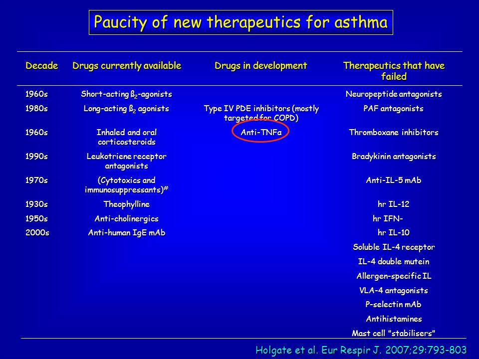 Paucity of new therapeutics for asthma Holgate et al. Eur Respir J. 2007;29:793-803 Decade Drugs currently available Drugs in development Therapeutics