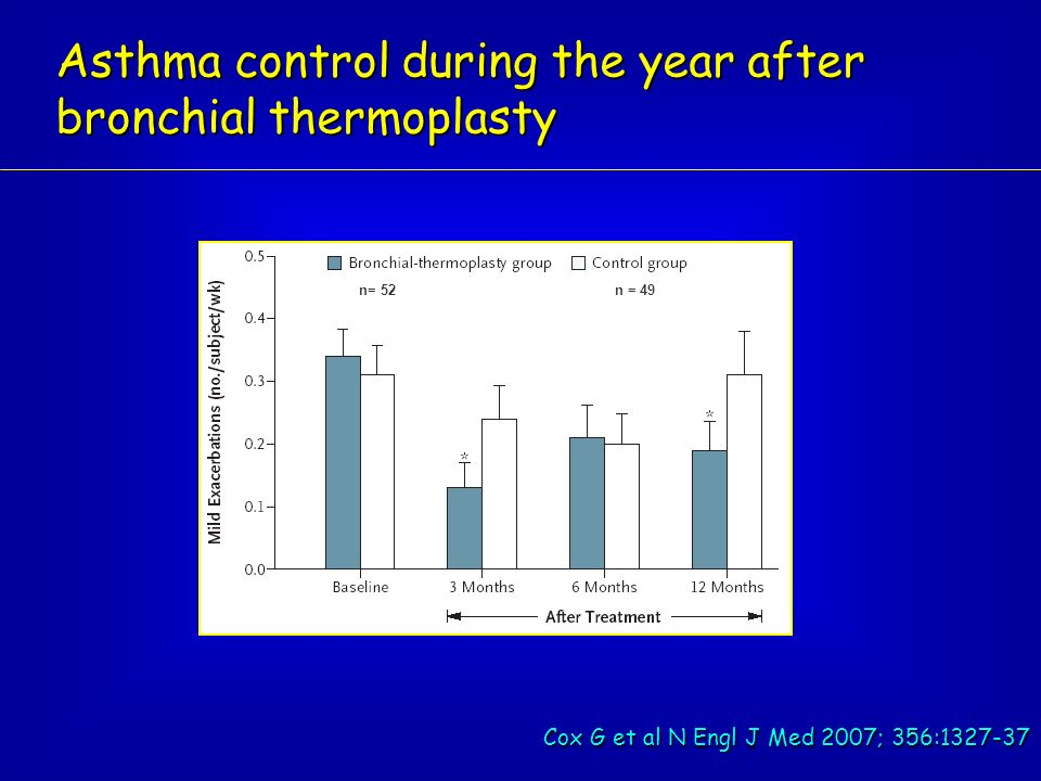 n= 52 n = 49 Asthma control during the year after bronchial thermoplasty Cox G et al N Engl J Med 2007; 356:1327-37