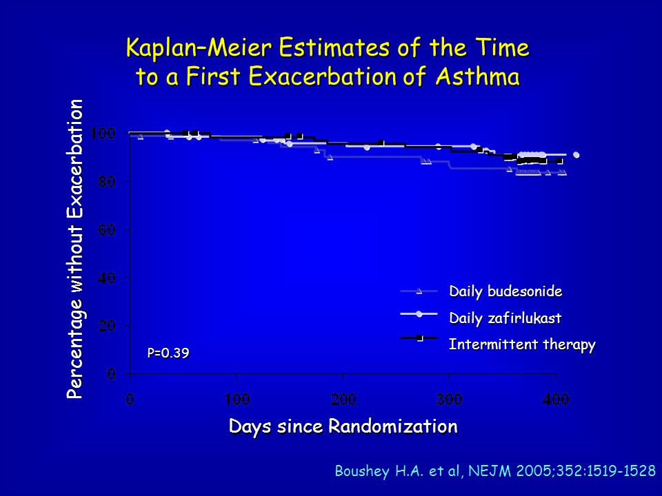 Kaplan–Meier Estimates of the Time to a First Exacerbation of Asthma Days since Randomization Percentage without Exacerbation Daily budesonide Daily z