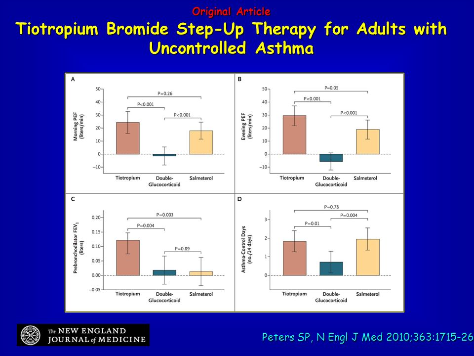 Original Article Tiotropium Bromide Step-Up Therapy for Adults with Uncontrolled Asthma Stephen P. Peters, N Engl J Med Volume 363(18):1715-1726 Octob