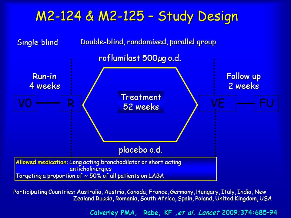 M2-124 & M2-125 – Study Design Run-in 4 weeks Double-blind, randomised, parallel group Single-blind Treatment 52 weeks placebo o.d. V0RVEFU roflumilas