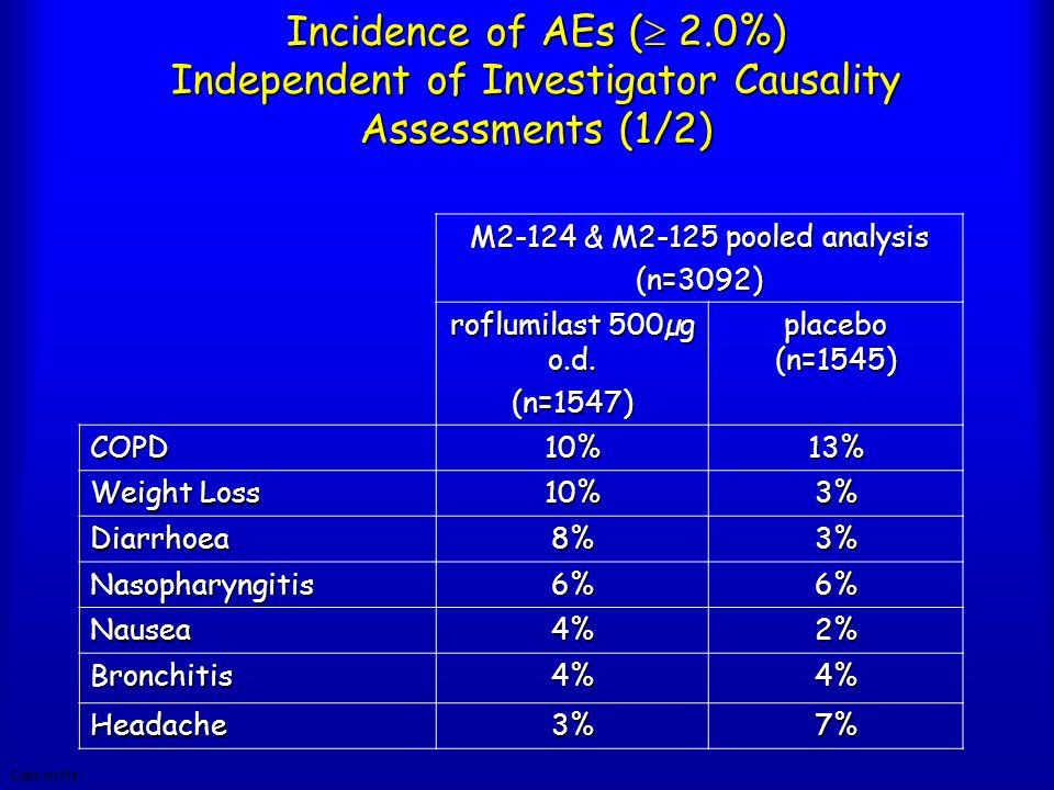 Incidence of AEs ( 2.0%) Independent of Investigator Causality Assessments (1/2) M2-124 & M2-125 pooled analysis (n=3092) roflumilast 500µg o.d. (n=15