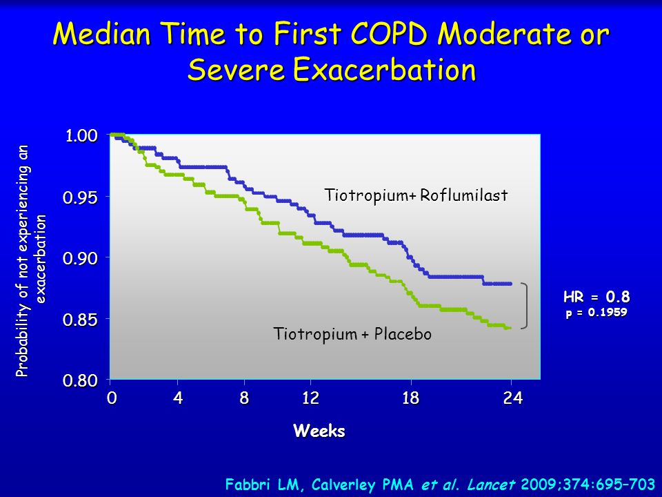 Median Time to First COPD Moderate or Severe Exacerbation HR = 0.8 p = 0.1959 0.80 0.85 0.90 0.95 1.00 0481224 Weeks 18 Probability of not experiencin