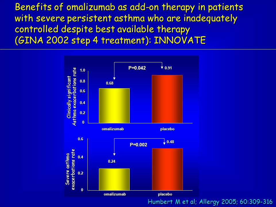 Benefits of omalizumab as add-on therapy in patients with severe persistent asthma who are inadequately controlled despite best available therapy (GIN