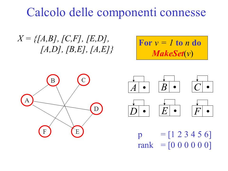 Calcolo delle componenti connesse A B A C D F E BCDEF X = {[A,B], [C,F], [E,D], [A,D], [B,E], [A,E]} For v = 1 to n do MakeSet(v) p = [ ] rank = [ ]