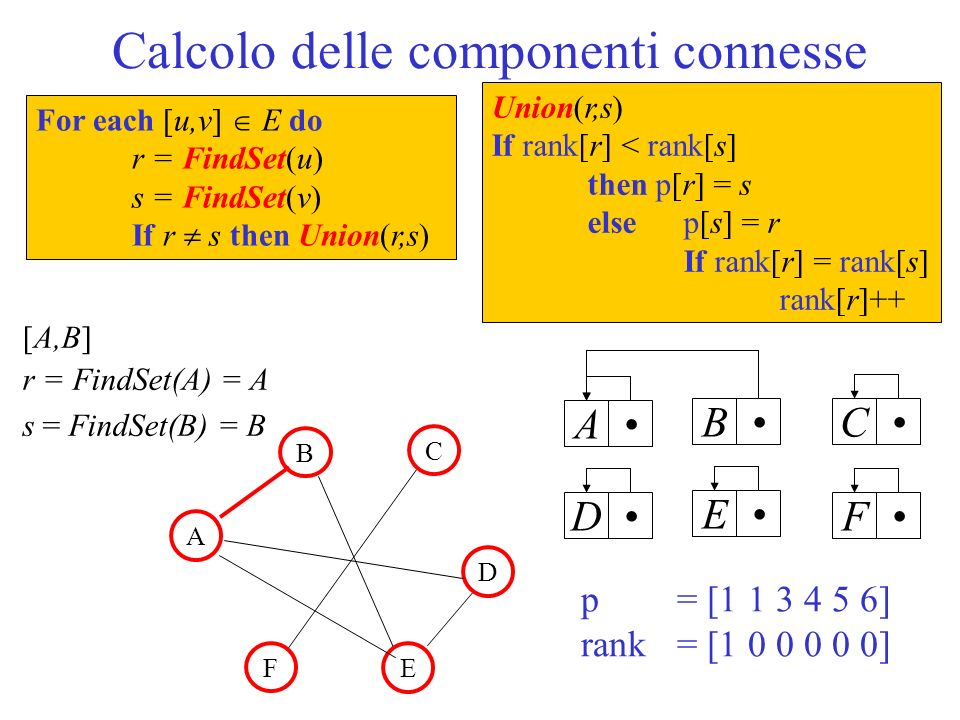Calcolo delle componenti connesse ABCDEF For each [u,v] E do r = FindSet(u) s = FindSet(v) If r s then Union(r,s) [A,B] r = FindSet(A) = A s = FindSet(B) = B Union(r,s) If rank[r] < rank[s] then p[r] = s else p[s] = r If rank[r] = rank[s] rank[r]++ p = [ ] rank = [ ] B A C D F E