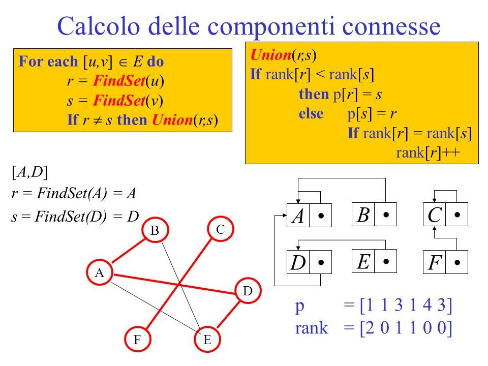 Calcolo delle componenti connesse ABCDEF [A,D] r = FindSet(A) = A s = FindSet(D) = D p = [ ] rank = [ ] B A C D F E For each [u,v] E do r = FindSet(u) s = FindSet(v) If r s then Union(r,s) Union(r,s) If rank[r] < rank[s] then p[r] = s else p[s] = r If rank[r] = rank[s] rank[r]++