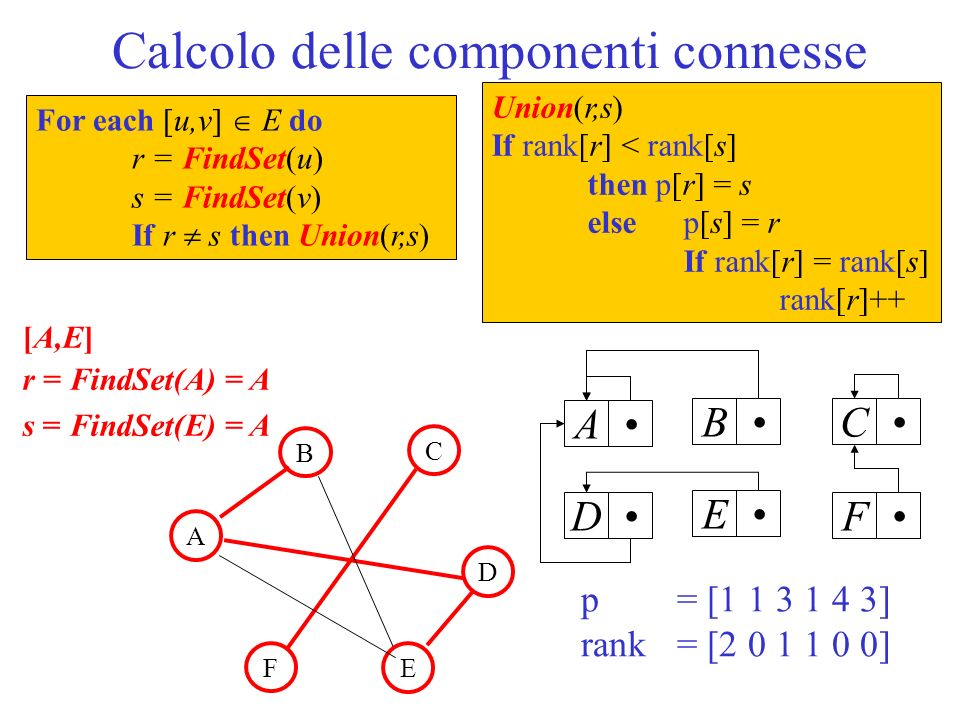Calcolo delle componenti connesse ABCDEF [A,E] r = FindSet(A) = A s = FindSet(E) = A p = [ ] rank = [ ] B A C D F E For each [u,v] E do r = FindSet(u) s = FindSet(v) If r s then Union(r,s) Union(r,s) If rank[r] < rank[s] then p[r] = s else p[s] = r If rank[r] = rank[s] rank[r]++