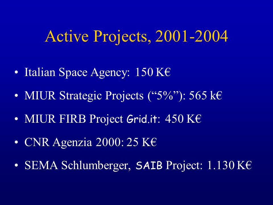 Active Projects, 2001-2004 Italian Space Agency: 150 K MIUR Strategic Projects (5%): 565 k MIUR FIRB Project Grid.it : 450 K CNR Agenzia 2000: 25 K SE