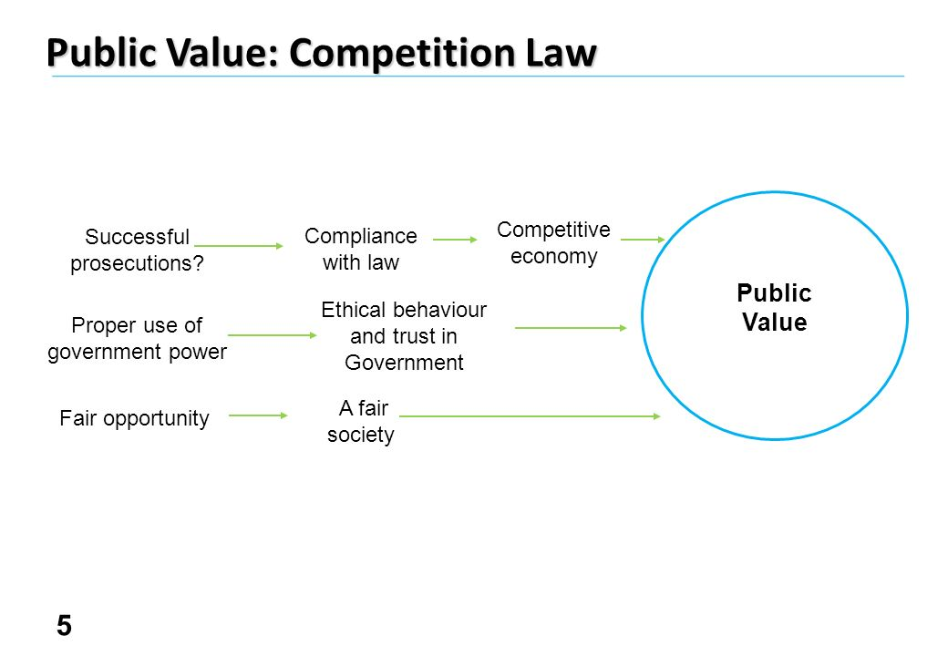 5 Public Value: Competition Law Public Value Successful prosecutions.