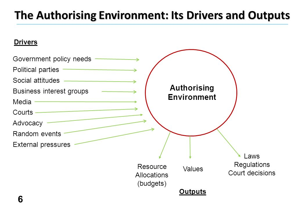 6 Authorising Environment The Authorising Environment: Its Drivers and Outputs Values Resource Allocations (budgets) Laws Regulations Court decisions Government policy needs Political parties Social attitudes Business interest groups Media Courts Advocacy Random events External pressures Drivers Outputs