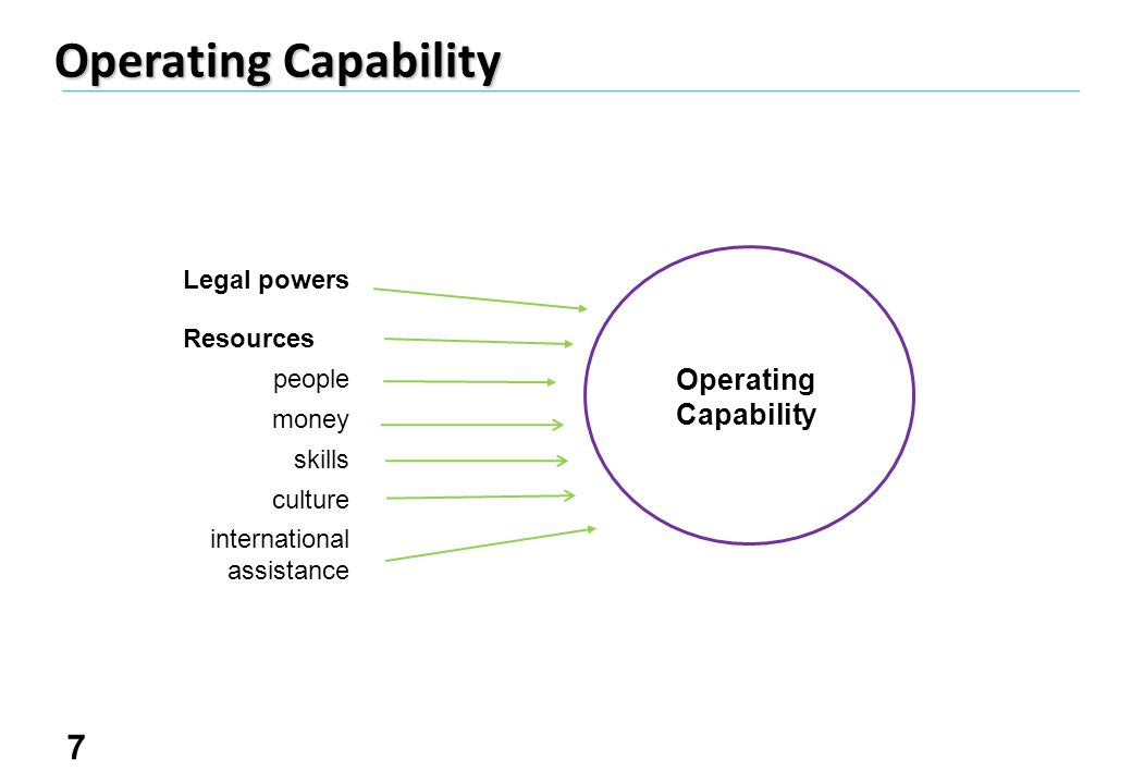 7 Operating Capability Legal powers Resources people money skills culture international assistance