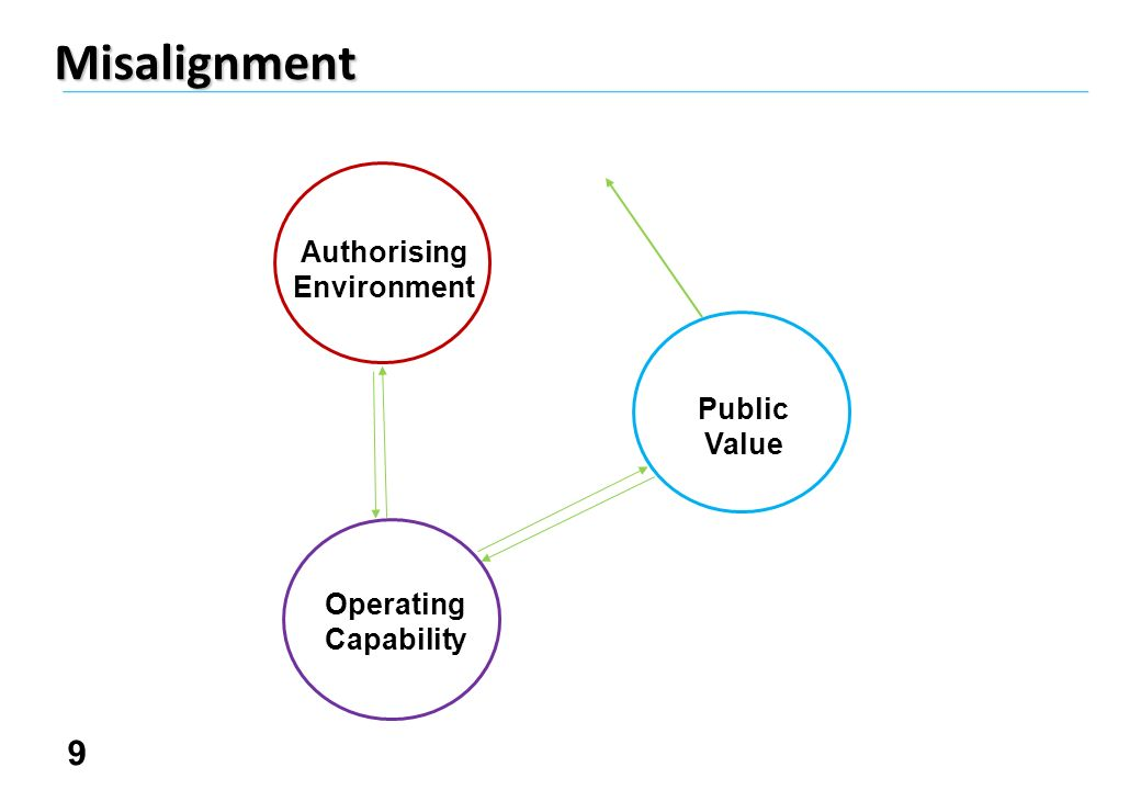 10Misalignment Authorising Environment Public Value Operating Capability