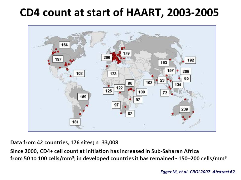 CD4 count at start of HAART, 2003-2005 Egger M, et al. CROI 2007. Abstract 62. Data from 42 countries, 176 sites; n=33,008 Since 2000, CD4+ cell count