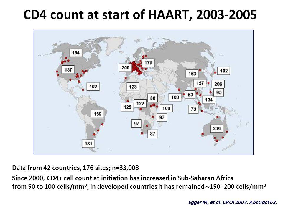 CD4 count at start of HAART, 2003-2005 Egger M, et al.