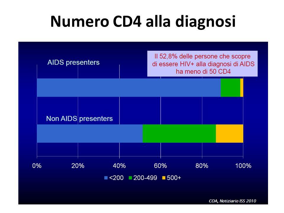 Numero CD4 alla diagnosi