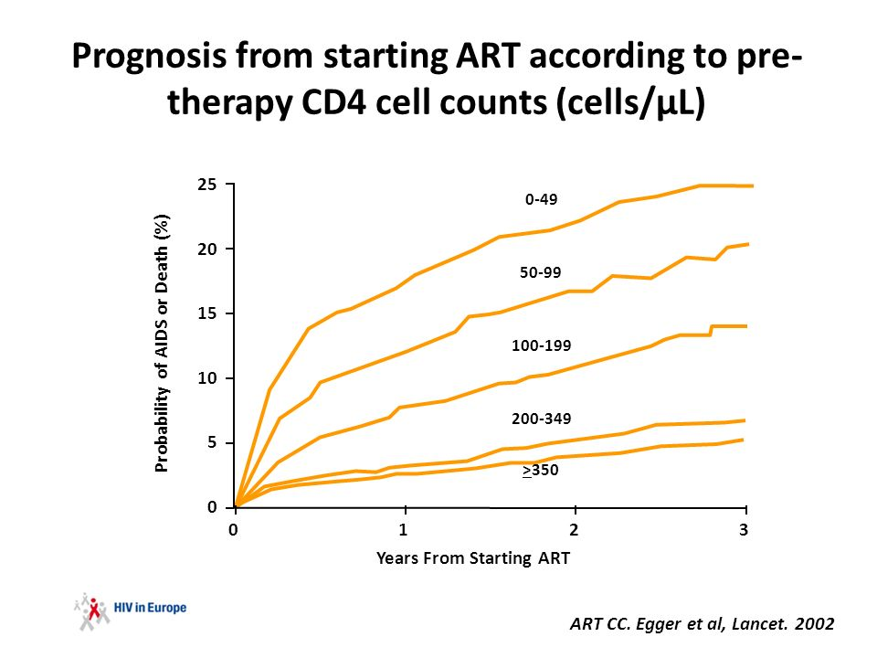 Prognosis from starting ART according to pre- therapy CD4 cell counts (cells/µL) ART CC.