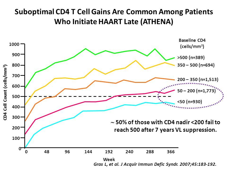 Gras L, et al. J Acquir Immun Defic Syndr. 2007;45:183-192. CD4 Cell Count (cells/mm 3 ) 04896144192240288366 0 100 200 300 400 500 600 700 800 900 10