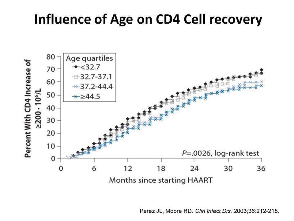 Influence of Age on CD4 Cell recovery