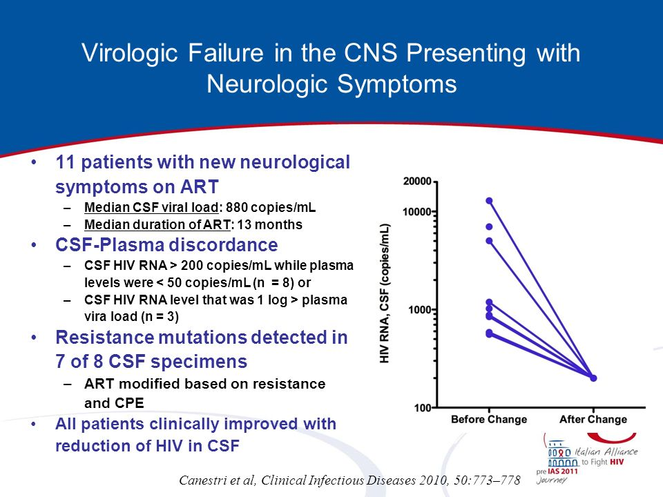 Virologic Failure in the CNS Presenting with Neurologic Symptoms 11 patients with new neurological symptoms on ART –Median CSF viral load: 880 copies/mL –Median duration of ART: 13 months CSF-Plasma discordance –CSF HIV RNA > 200 copies/mL while plasma levels were < 50 copies/mL (n = 8) or –CSF HIV RNA level that was 1 log > plasma vira load (n = 3) Resistance mutations detected in 7 of 8 CSF specimens –ART modified based on resistance and CPE All patients clinically improved with reduction of HIV in CSF Canestri et al, Clinical Infectious Diseases 2010, 50:773–778