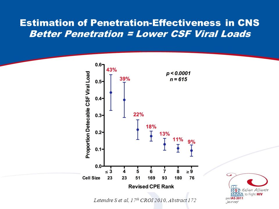 Estimation of Penetration-Effectiveness in CNS Better Penetration = Lower CSF Viral Loads Letendre S et al, 17 th CROI 2010, Abstract 172