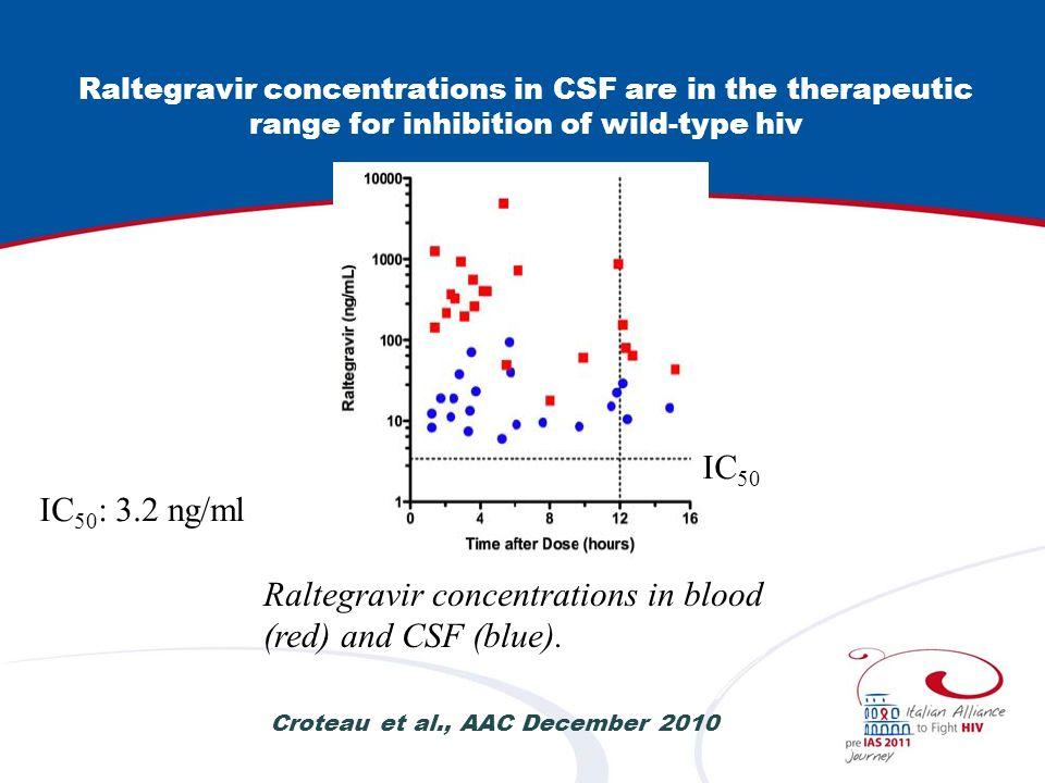 Plasma and CSF raltegravir concentrations CSF raltegravir concentrations - median 18.4 ng/ml - range 2.0 – 126 - CSF/plasma ratio: 0.03 Yilmaz et al, PloS One 2009 Sep 1;4(9):e6877 IC 95 : 9 – 15 ng/ml 1 1 Iwamoto et al, Clin Pharmacol Ther 2008; 83:293-299