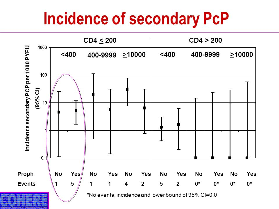 Incidence of secondary PcP Incidence secondary PCP per 1000 PYFU (95% CI) Proph Events No 1 No 1 No 4 Yes 5 Yes 1 Yes 2 No 5 No 0* No 0* Yes 2 Yes 0* Yes 0* CD4 < 200CD4 > 200 <400 400-9999 >10000<400400-9999>10000 *No events; incidence and lower bound of 95% CI=0.0