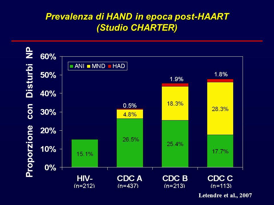 Proporzione con Disturbi NP Prevalenza di HAND in epoca post-HAART (Studio CHARTER) Letendre et al., 2007