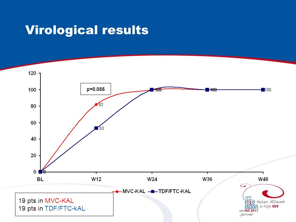 Virological results p= pts in MVC-KAL 19 pts in TDF/FTC-kAL
