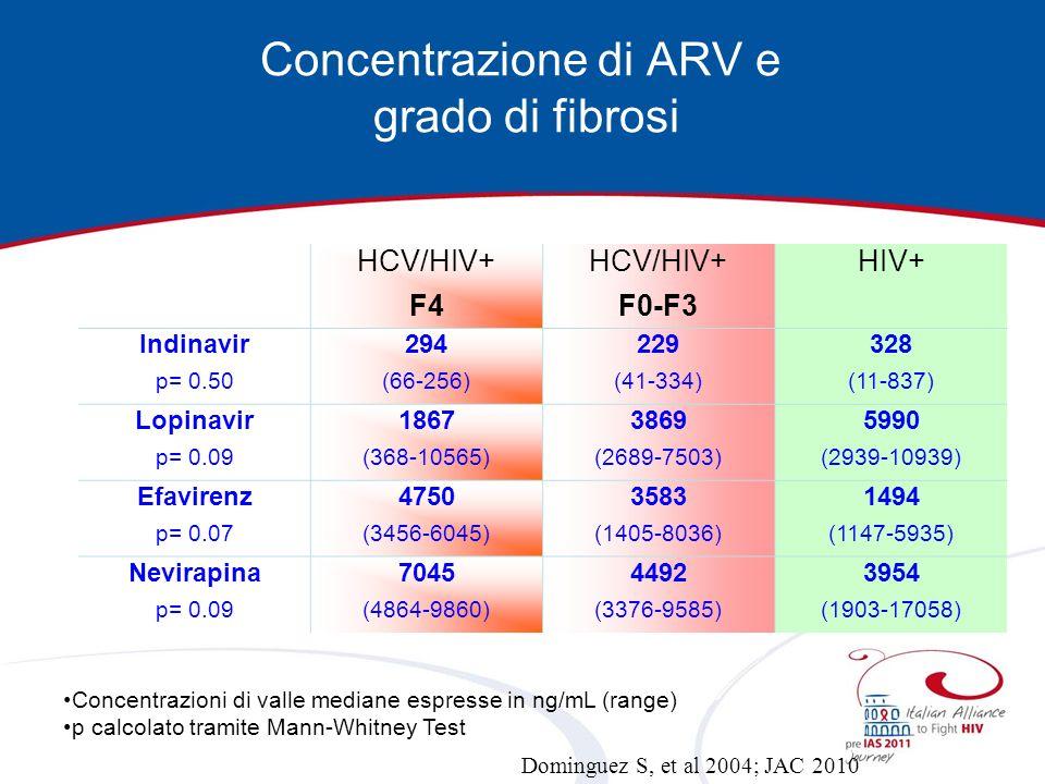 Concentrazione di ARV e grado di fibrosi HCV/HIV+ F4 HCV/HIV+ F0-F3 HIV+ Indinavir p= 0.50 294 (66-256) 229 (41-334) 328 (11-837) Lopinavir p= 0.09 18