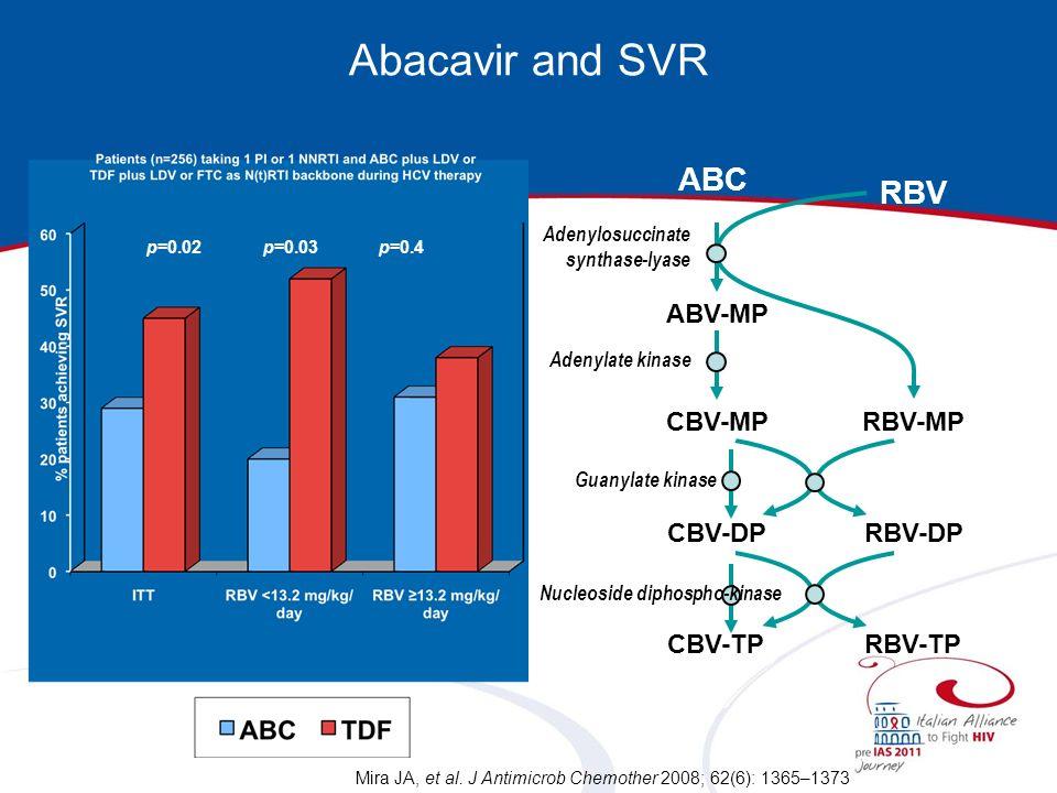 Abacavir and SVR Mira JA, et al.