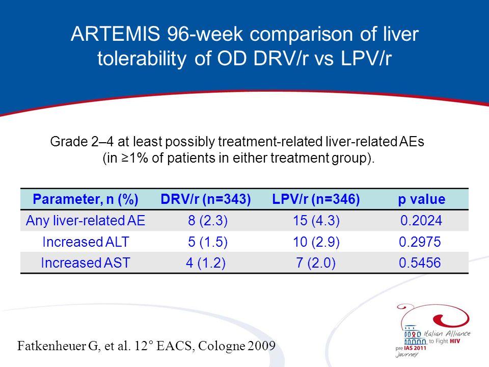 ARTEMIS 96-week comparison of liver tolerability of OD DRV/r vs LPV/r Fatkenheuer G, et al. 12° EACS, Cologne 2009 Parameter, n (%)DRV/r (n=343)LPV/r