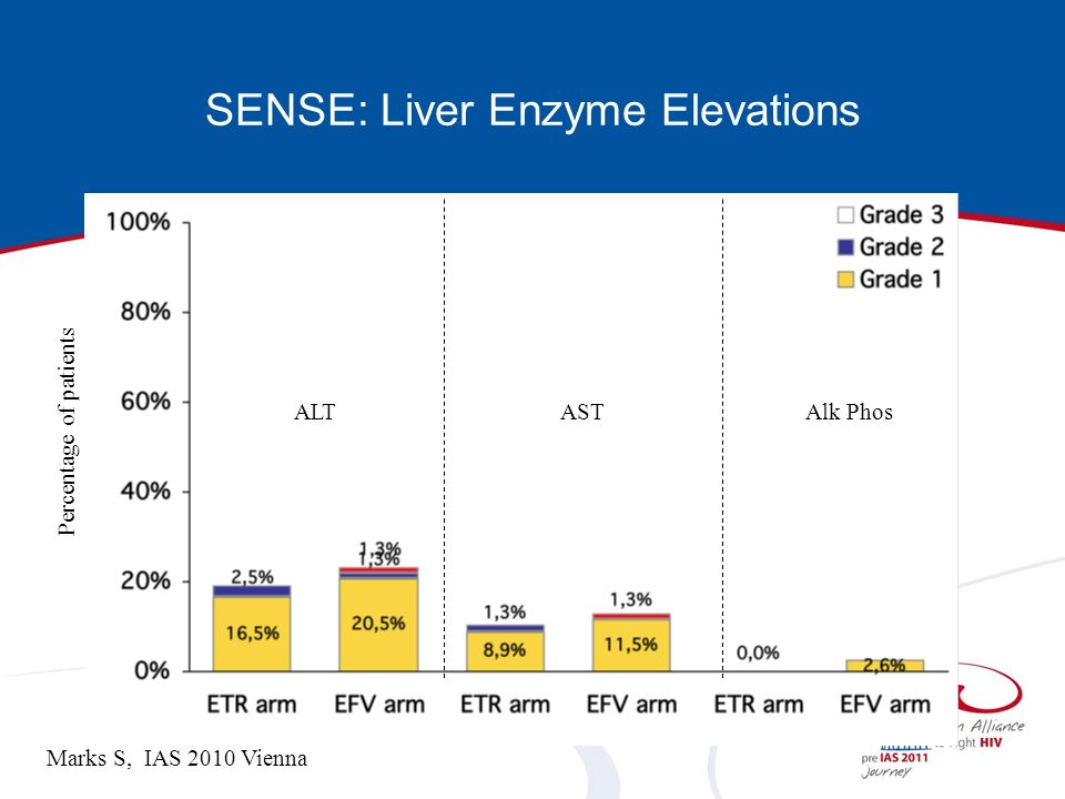 SENSE: Liver Enzyme Elevations ALTASTAlk Phos Percentage of patients Marks S, IAS 2010 Vienna