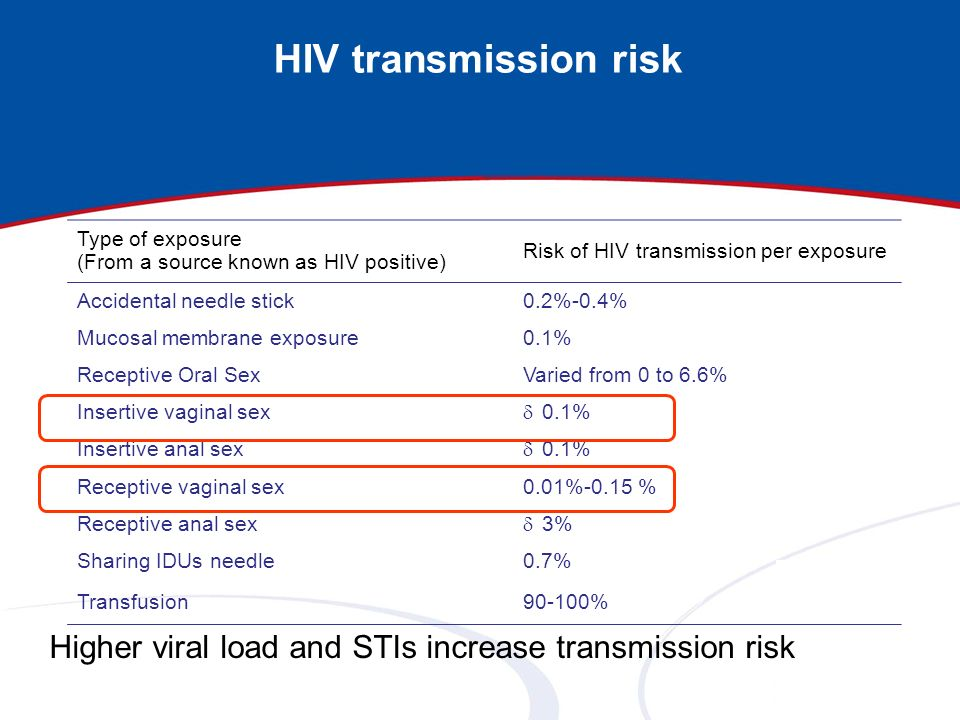 HIV transmission risk Type of exposure (From a source known as HIV positive) Risk of HIV transmission per exposure Accidental needle stick0.2%-0.4% Mu