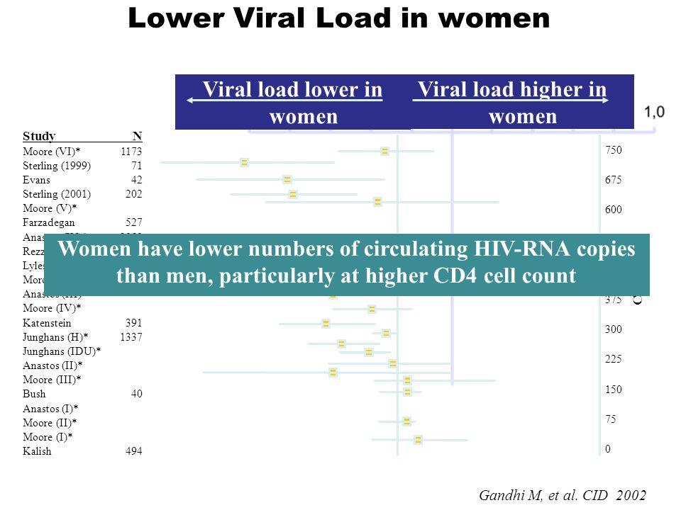 Lower Viral Load in women 750 675 600 525 450 375 300 225 150 75 0 CD4 count StudyN Moore (VI)*1173 Sterling (1999)71 Evans42 Sterling (2001)202 Moore