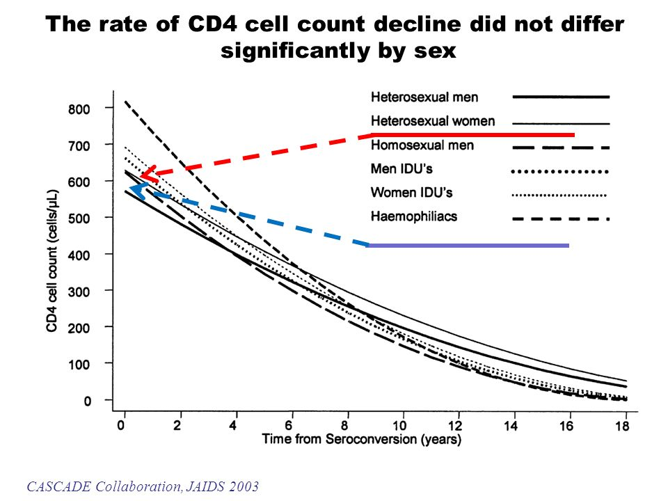 CASCADE Collaboration, JAIDS 2003 The rate of CD4 cell count decline did not differ significantly by sex