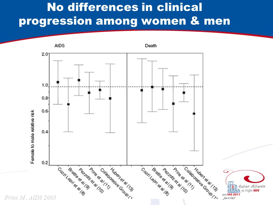 No differences in clinical progression among women & men Prins M, AIDS 2005