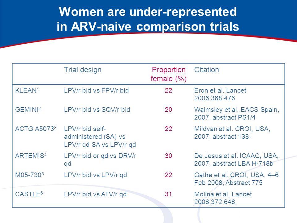 Women are under-represented in ARV-naive comparison trials Trial designProportion female (%) Citation KLEAN 1 LPV/r bid vs FPV/r bid22Eron et al. Lanc