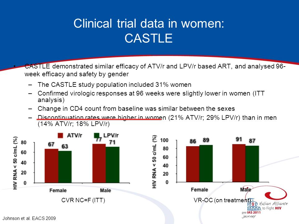 Clinical trial data in women: CASTLE CASTLE demonstrated similar efficacy of ATV/r and LPV/r based ART, and analysed 96- week efficacy and safety by g