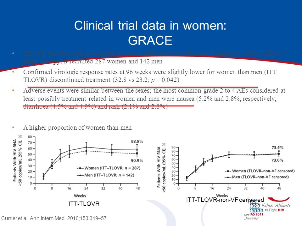 Clinical trial data in women: GRACE ITT-TLOVR-non-VF censored ITT-TLOVR GRACE was designed to evaluate sex-based differences in outcomes for patients