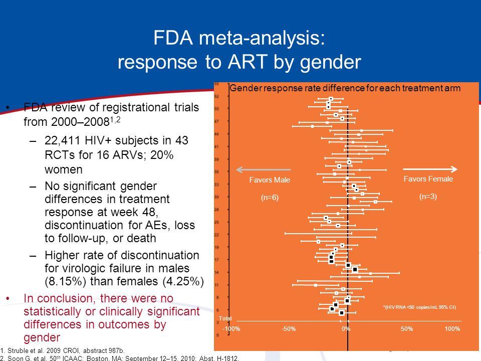 FDA meta-analysis: response to ART by gender 1. Struble et al. 2009 CROI, abstract 987b. 2. Soon G, et al. 50 th ICAAC; Boston, MA; September 12–15, 2