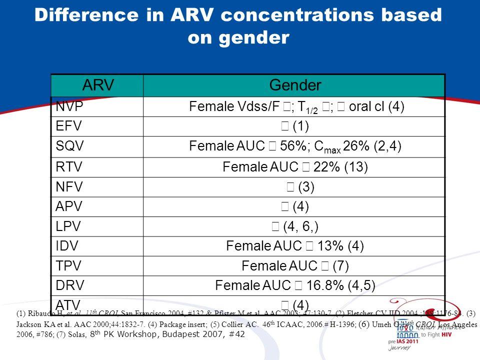Difference in ARV concentrations based on gender ARVGender NVP Female Vdss/F ; T 1/2 ; oral cl (4) EFV (1) SQVFemale AUC 56%; C max 26% (2,4) RTVFemal