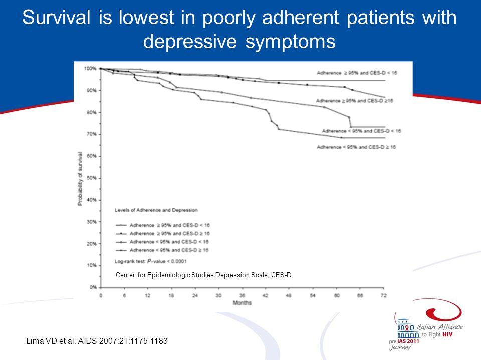Survival is lowest in poorly adherent patients with depressive symptoms Lima VD et al. AIDS 2007:21:1175-1183 Center for Epidemiologic Studies Depress