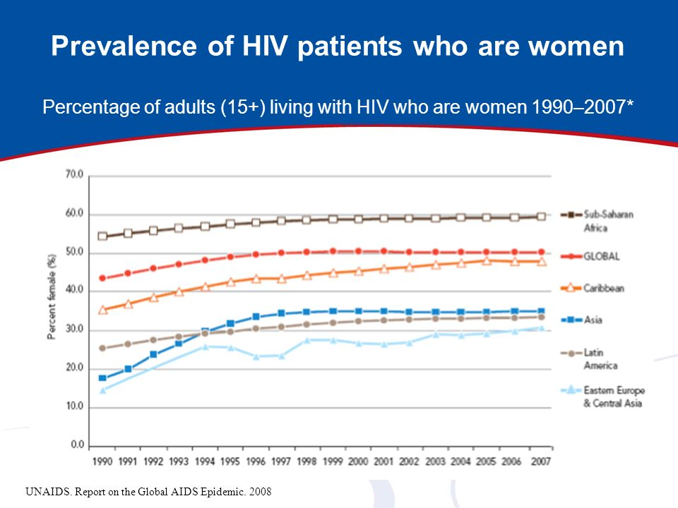 Prevalence of HIV patients who are women Percentage of adults (15+) living with HIV who are women 1990–2007* UNAIDS. Report on the Global AIDS Epidemi