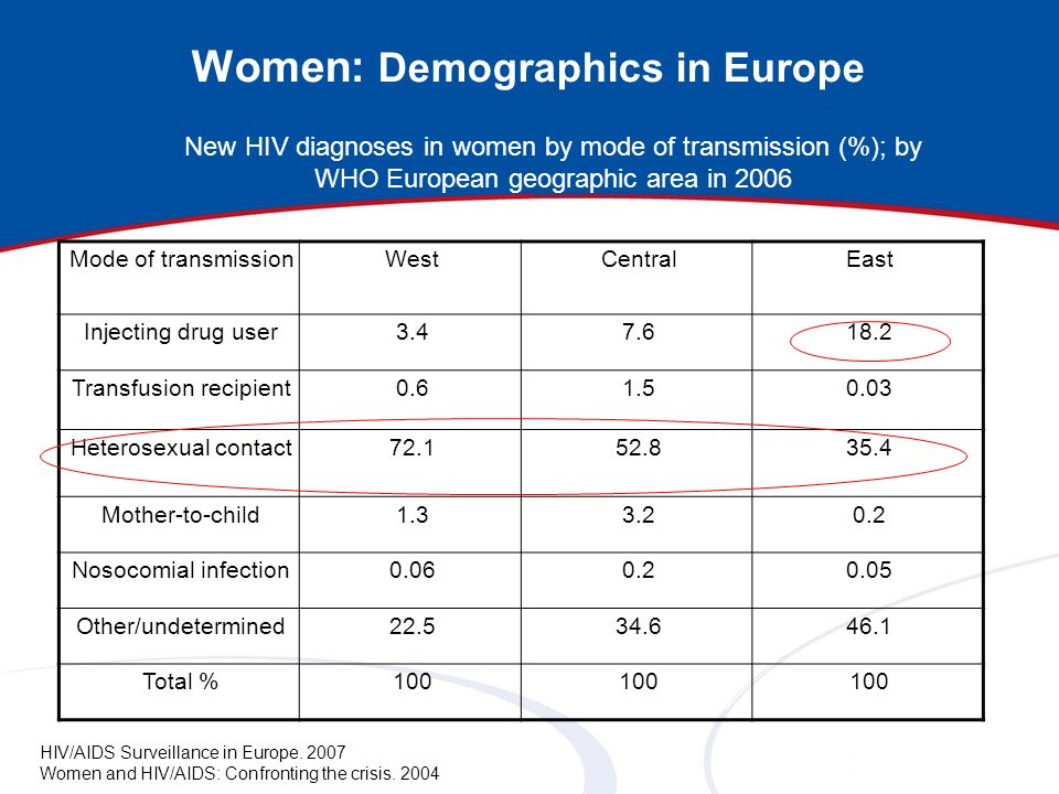 Women: Demographics in Europe Mode of transmissionWestCentralEast Injecting drug user3.47.618.2 Transfusion recipient0.61.50.03 Heterosexual contact72
