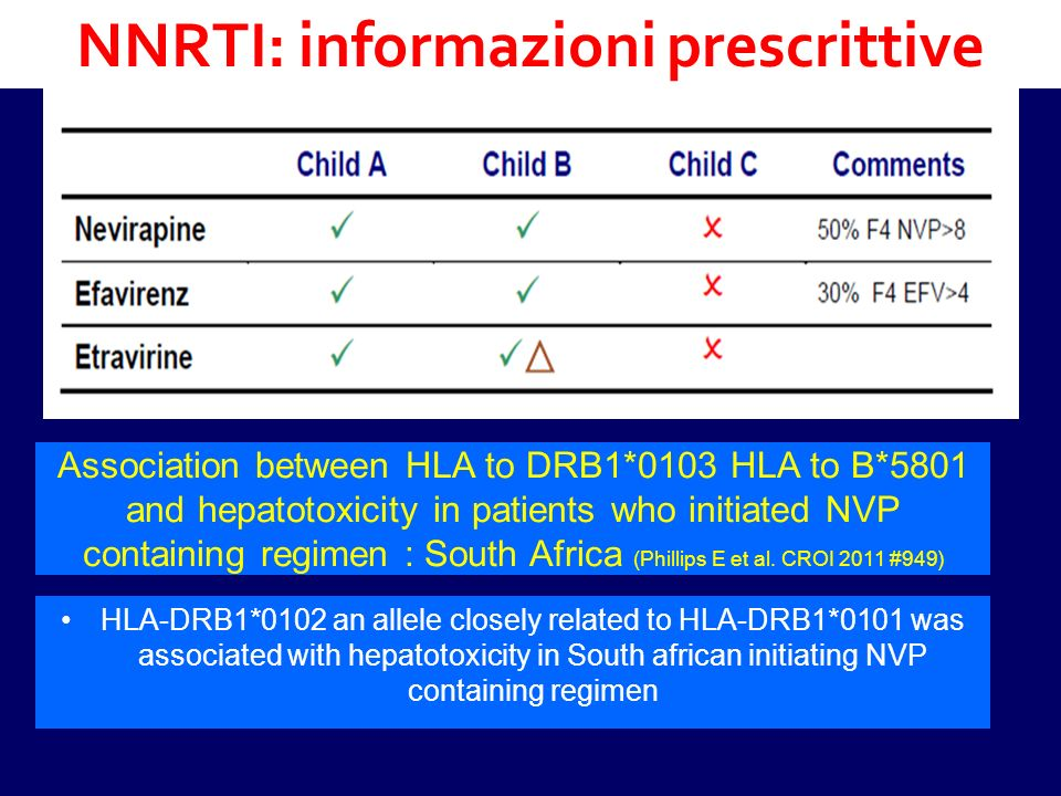 NNRTI: informazioni prescrittive Association between HLA to DRB1*0103 HLA to B*5801 and hepatotoxicity in patients who initiated NVP containing regimen : South Africa (Phillips E et al.