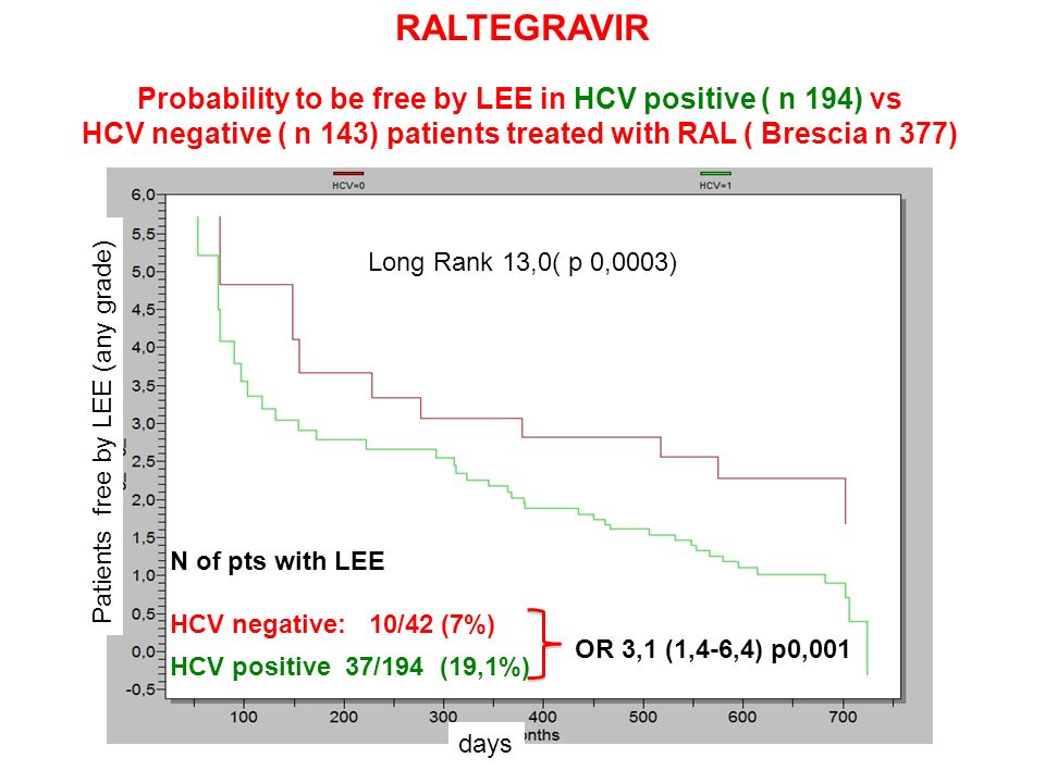 HCV positive 37/194 (19,1%) N of pts with LEE HCV negative: 10/42 (7%) Patients free by LEE (any grade) Long Rank 13,0( p 0,0003) days Probability to be free by LEE in HCV positive ( n 194) vs HCV negative ( n 143) patients treated with RAL ( Brescia n 377) OR 3,1 (1,4-6,4) p0,001 RALTEGRAVIR
